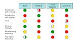Stoplight Chart
