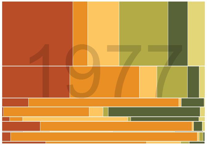 Interactive Marimekko chart