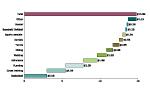 Horizontal Cascade Chart