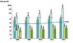 Cluster Bar Line Chart