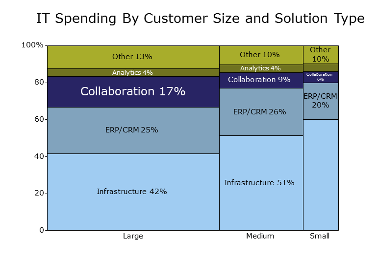 Marrimekko Chart Showing IT Spending by Customer Size and Solution Type