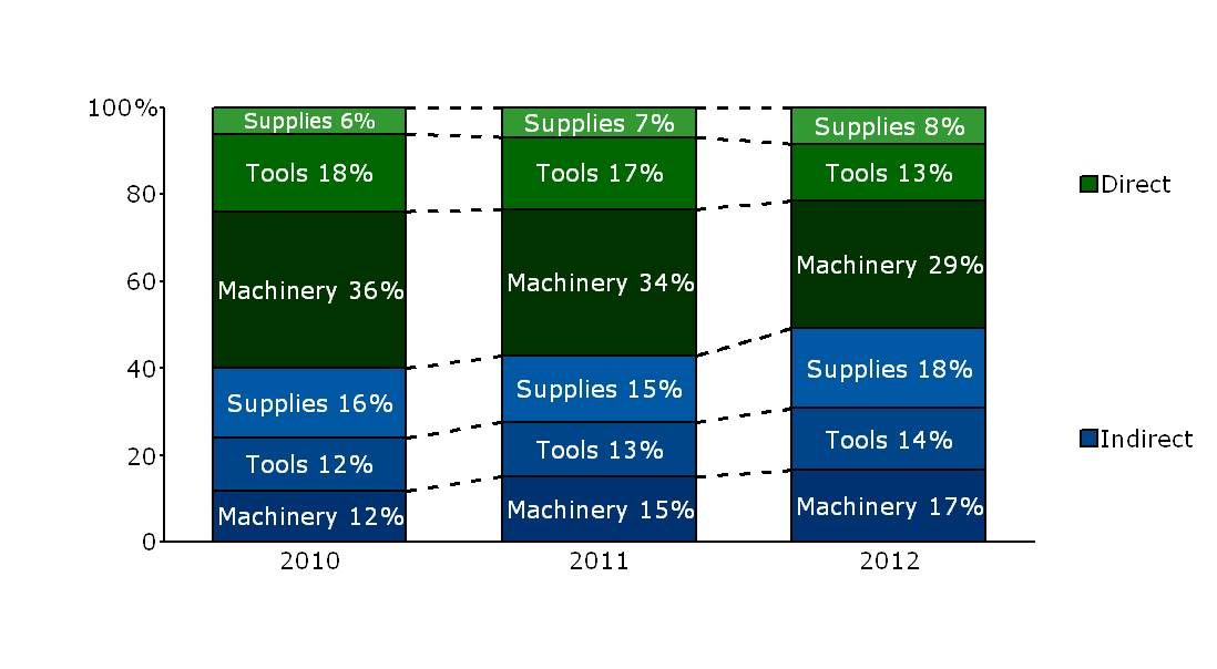 100% Stacked Bar Chart to track sales by product line and channel over time