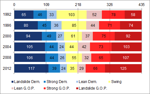 Bar Chart of Increase in Partisanship in the House 1992-2012