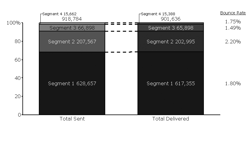Bar Chart of Segmented Email Campaign Results