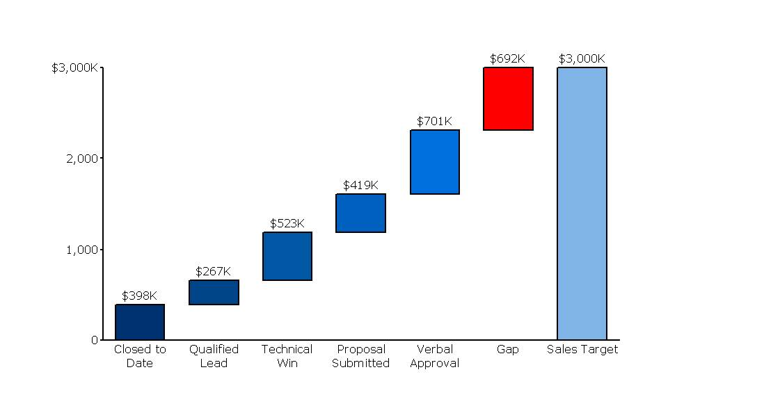 Sales Gap Analysis Tracking Sales Versus Target  Mekko Graphics
