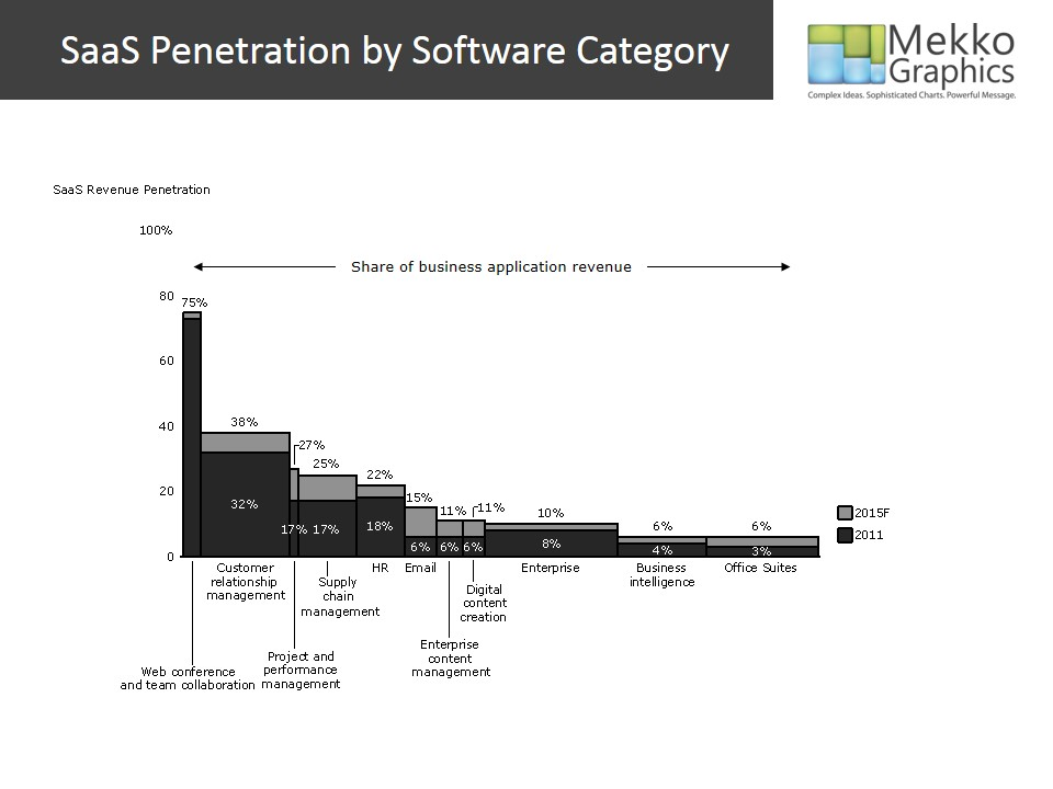 SaaS Penetration by Software Category