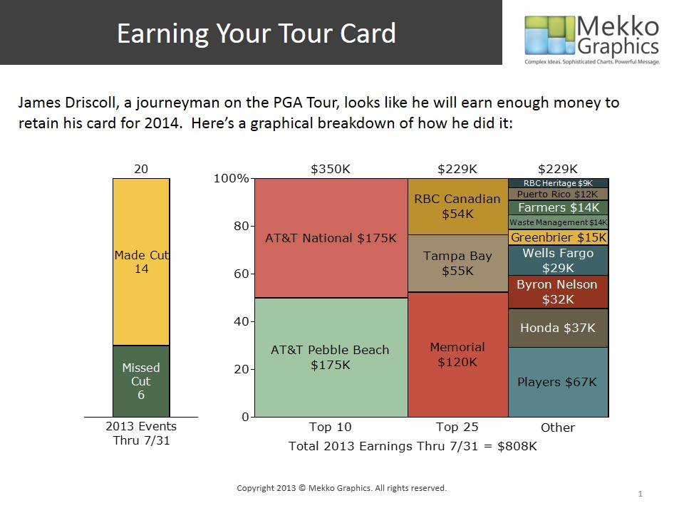 Earning Your Tour Card