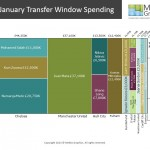 English Premier League Transfer Window Spending Marimekko Chart