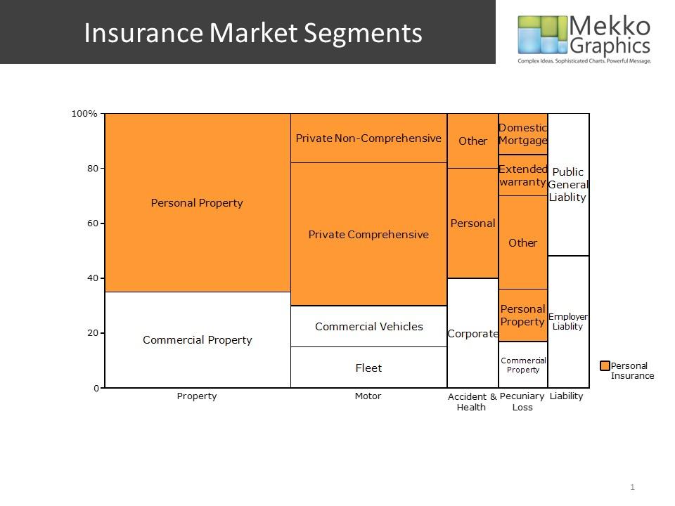 Insurance Market Segments