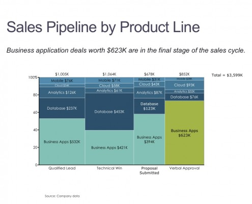 Marimekko Chart of Sales Pipeline by Deal Stage