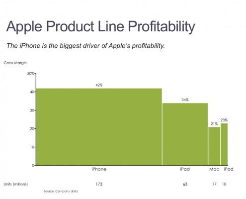 Bar Mekko Chart of Apple's Profit by Product