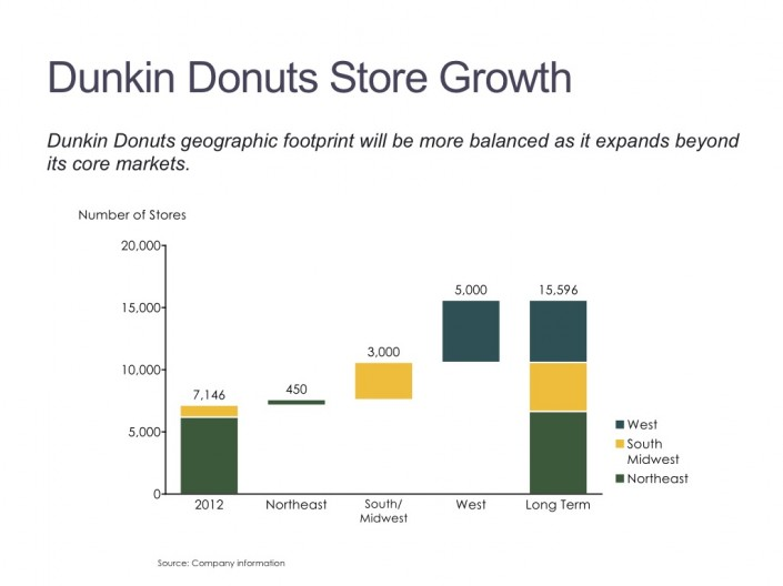 Stacked Cascade/Waterfall Chart of Dunkin Donuts Stores by Region