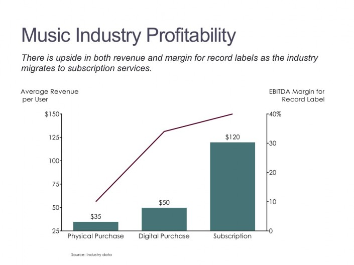 Bar Chart with a Line Showing Average Revenue per User and Margin by Category in the Music Industry