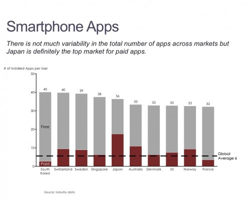 Stacked Bar Chart of Smartphone Apps by Country