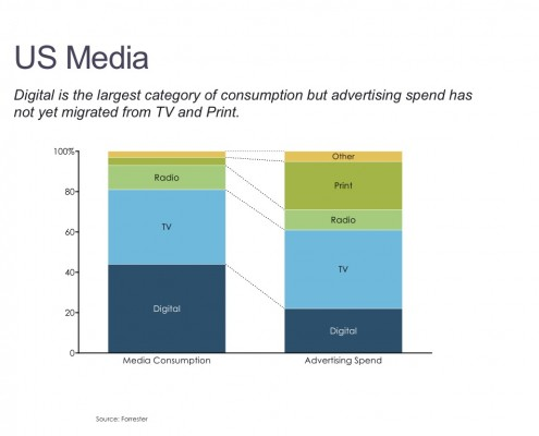100% Stacked Bar of U.S. Media Consumption and Advertising Spend by Category