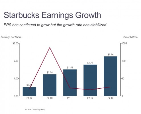 Bar Chart with a Line Showing Trend in Earnings per Share and Growth Rate for Starbucks