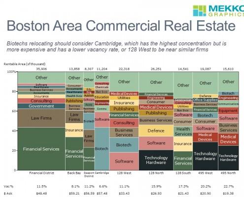 Boston Area Commercial Real Estate Market