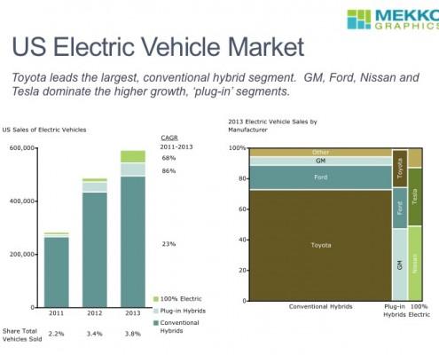 US Electric Vehicle Sales