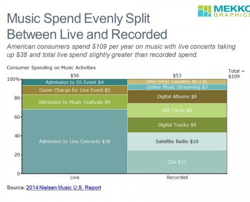 Spending on Music