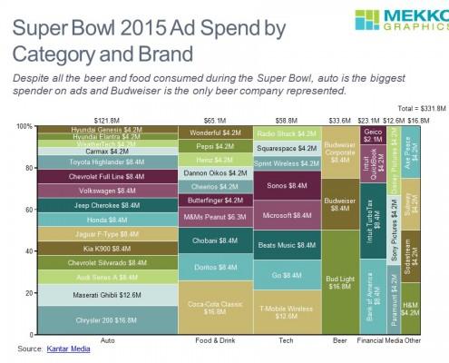Super Bowl Ad Spend
