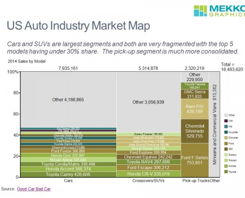 US Auto Market Map
