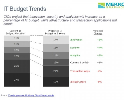 IT Budget Trends