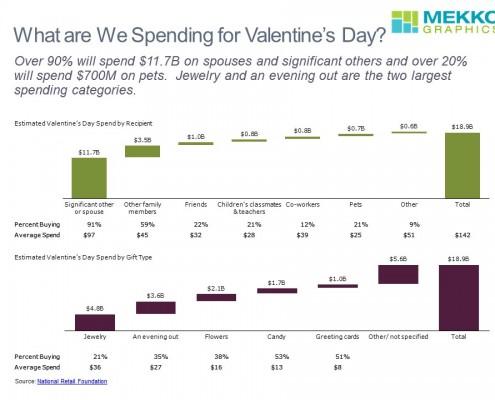 Valentines Day Spend