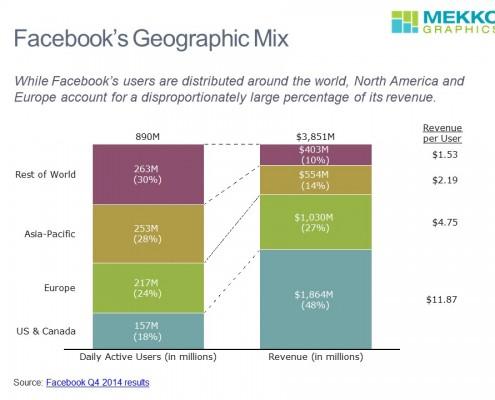 Facebook Geographic Mix