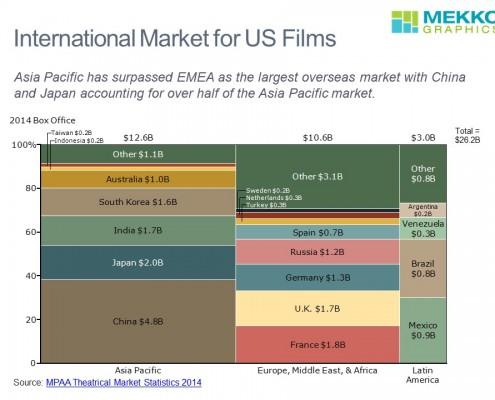 Overseas Market for US Films