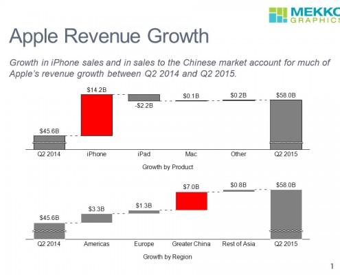 Apples Revenue Growth