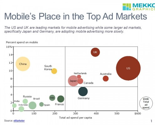 Mobile Ad Spend by Country