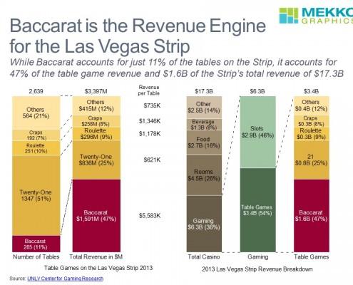 Baccarat on the Vegas Strip