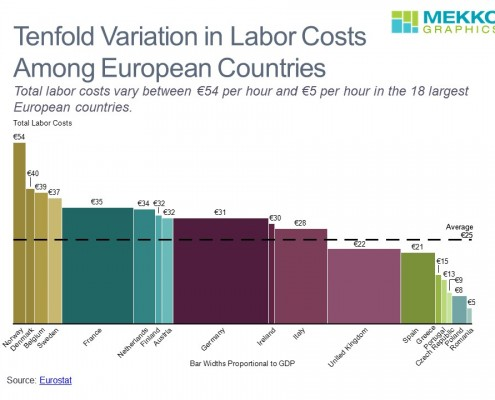 European Labor Costs by Country