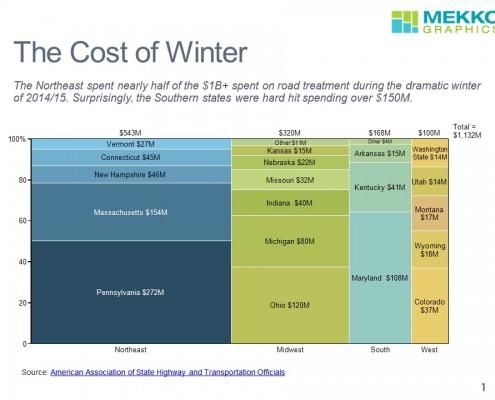 Winter Road Treatment Costs
