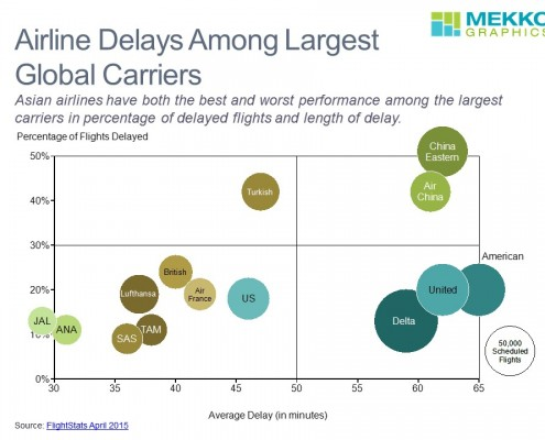 Airline On-Time Performance