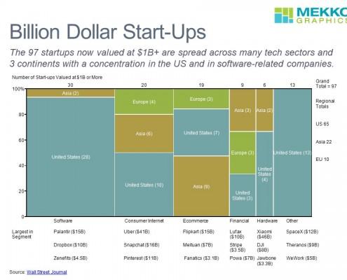 BillionDollarStartups