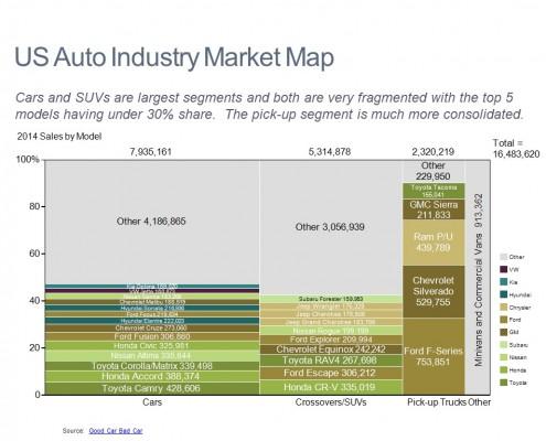 Auto Market Map