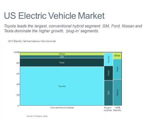 Marimekko Chart of U.S. Electrical Vehicles by Segment and Competitor