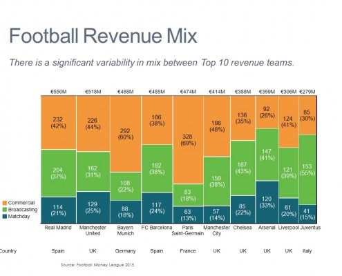 Marimekko Chart of Revenue by Type for Real Madrid and Other Top Football Clubs