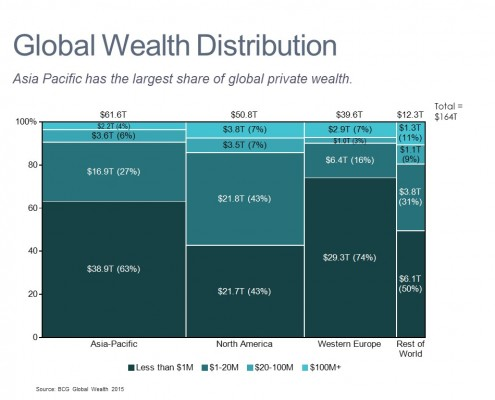 Global Wealth Distribution