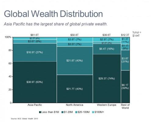 Marimekko Chart of Wealth by Region and Size