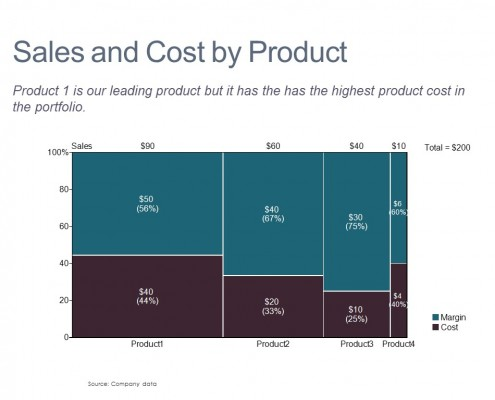 Marimekko Chart of Margin and Cost by Product