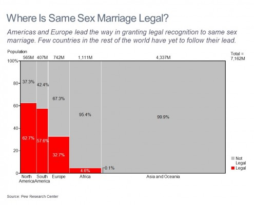 Marimekko Chart of Population Breakdown by Region Where Same Sex Marriage is Legal and Not Legal Shown