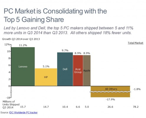 Market Share Growth