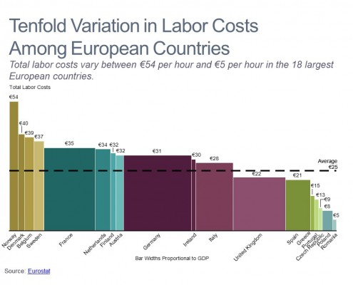 Labor Cost Analysis
