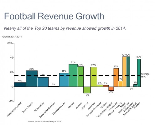 Bar Mekko Chart of Growth for Manchester United and Other Top 20 European Football Clubs
