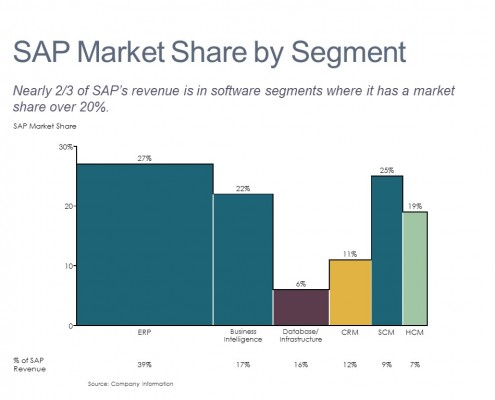 Software Market Share