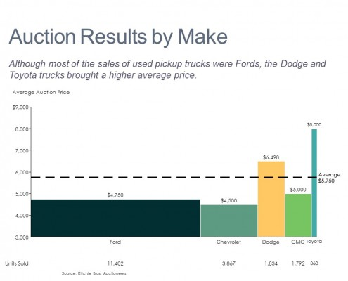 Bar Mekko Chart of Auction Price and Unit Volume by Make