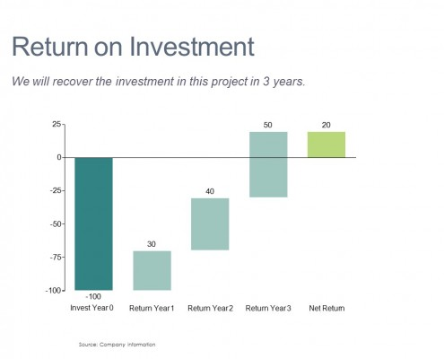 Cascade/Waterfall Chart of Return on Investment by Year for a Project
