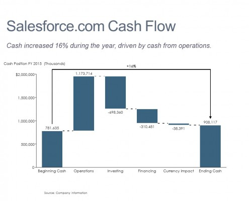 Change in Cash Flow